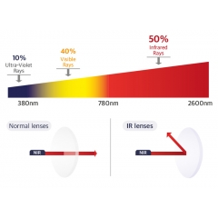 IR Technology - Near-infrared rays reach the retina and can cause a permanent damage to cells that recognize objects. IR lenses can prevent eye diseases such as crystalline lens damage and cataract by effectively blocking near-infrared rays.